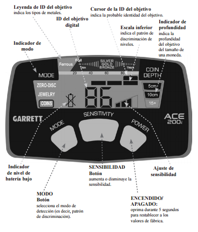 Panel frontal Garrett 200i